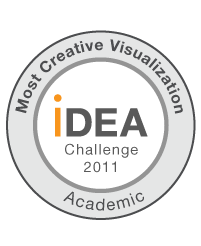 Most creative visualization award @ Illumina iDEA challenge